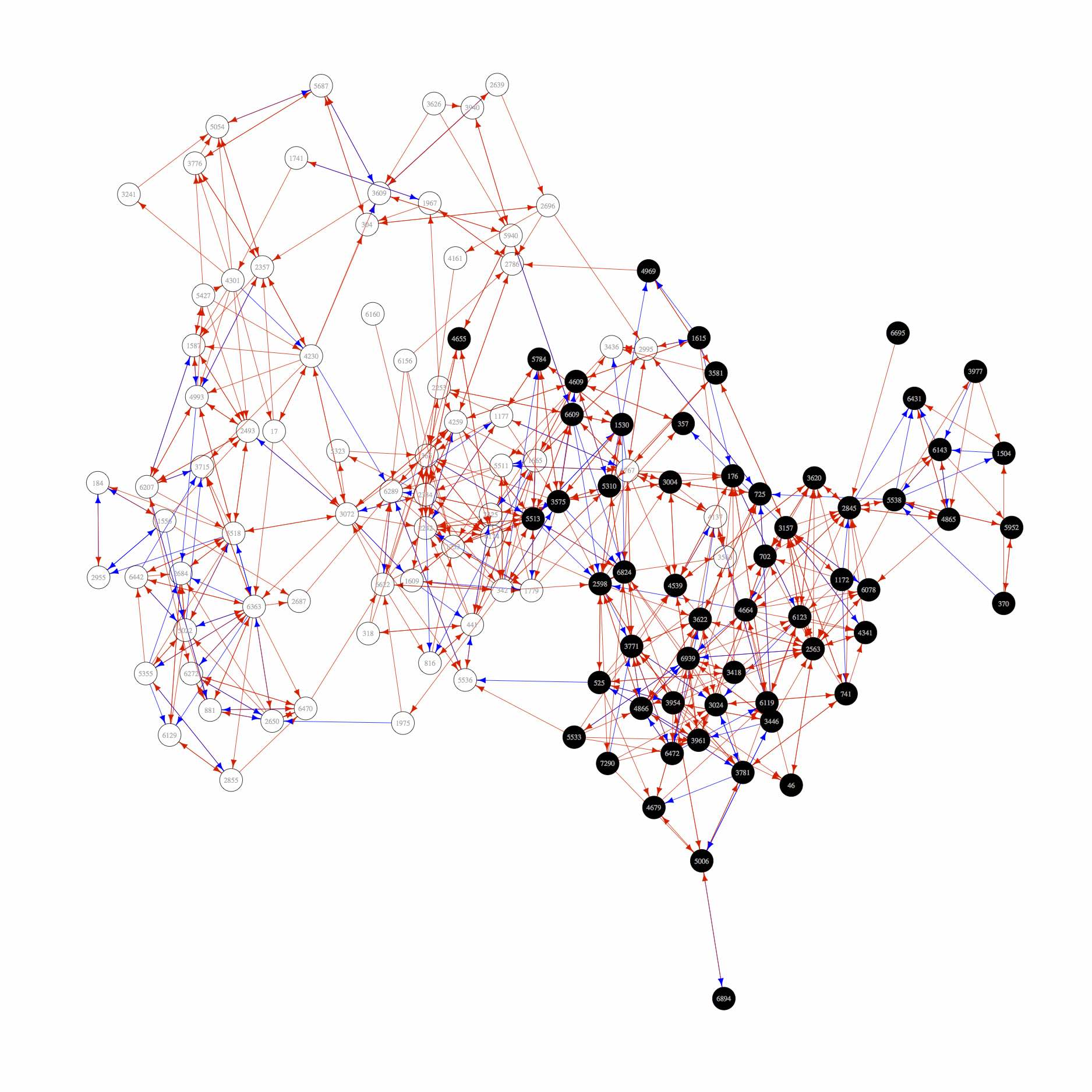 360° Feedback Network Analysis (Perspective: Peers)