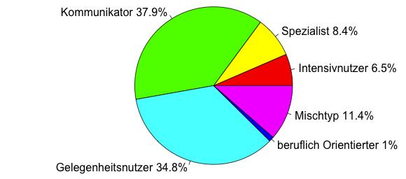 sn_nutzertypen