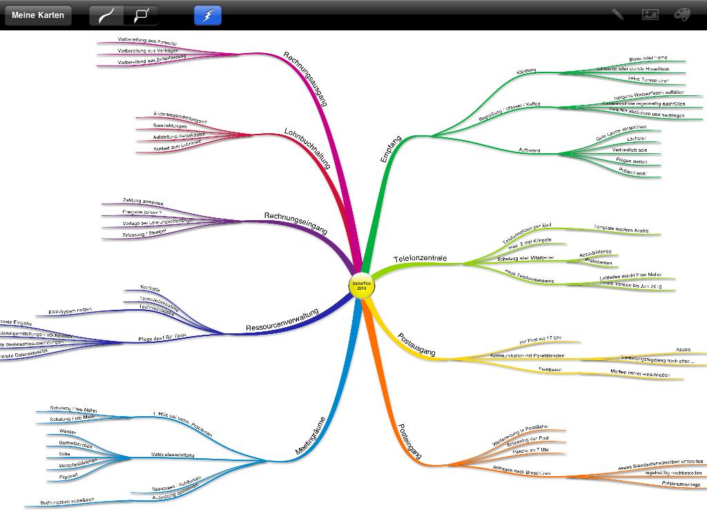 Screenshot: Beispielhafte Illustration eines SOLL-Zustandes für die Tätigkeitsstruktur einer Backoffice-Abteilung. Die Abbildung zeigt Tony Buzans Software iMindMap MobileHD.