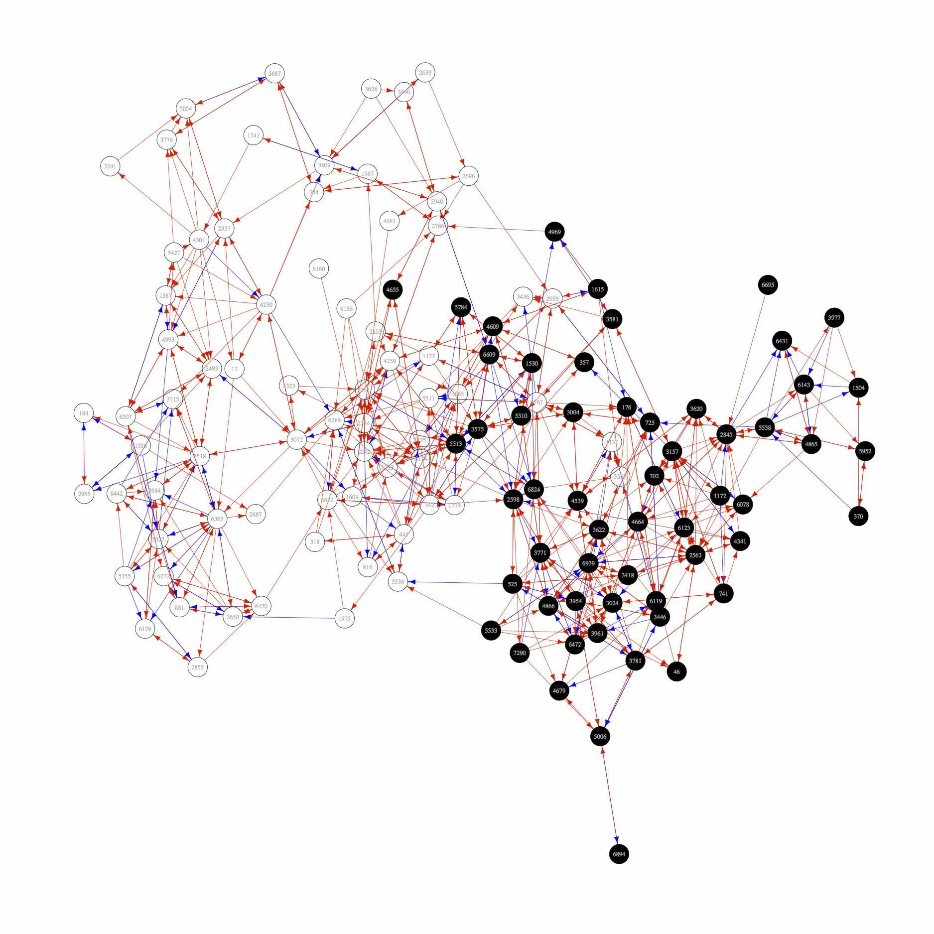 360° Feedback Network Analysis (Perspective: Peers)