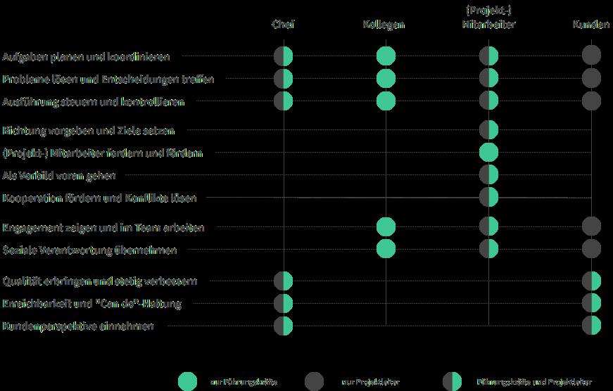 Abbildung: 360-Grad-Feedback - Fragebogen, Dimensionen, Verhaltensbereiche, Kompetenzmodell