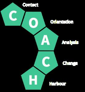 C-O-A-C-H - Modell nach Rauen & Steinhübel
