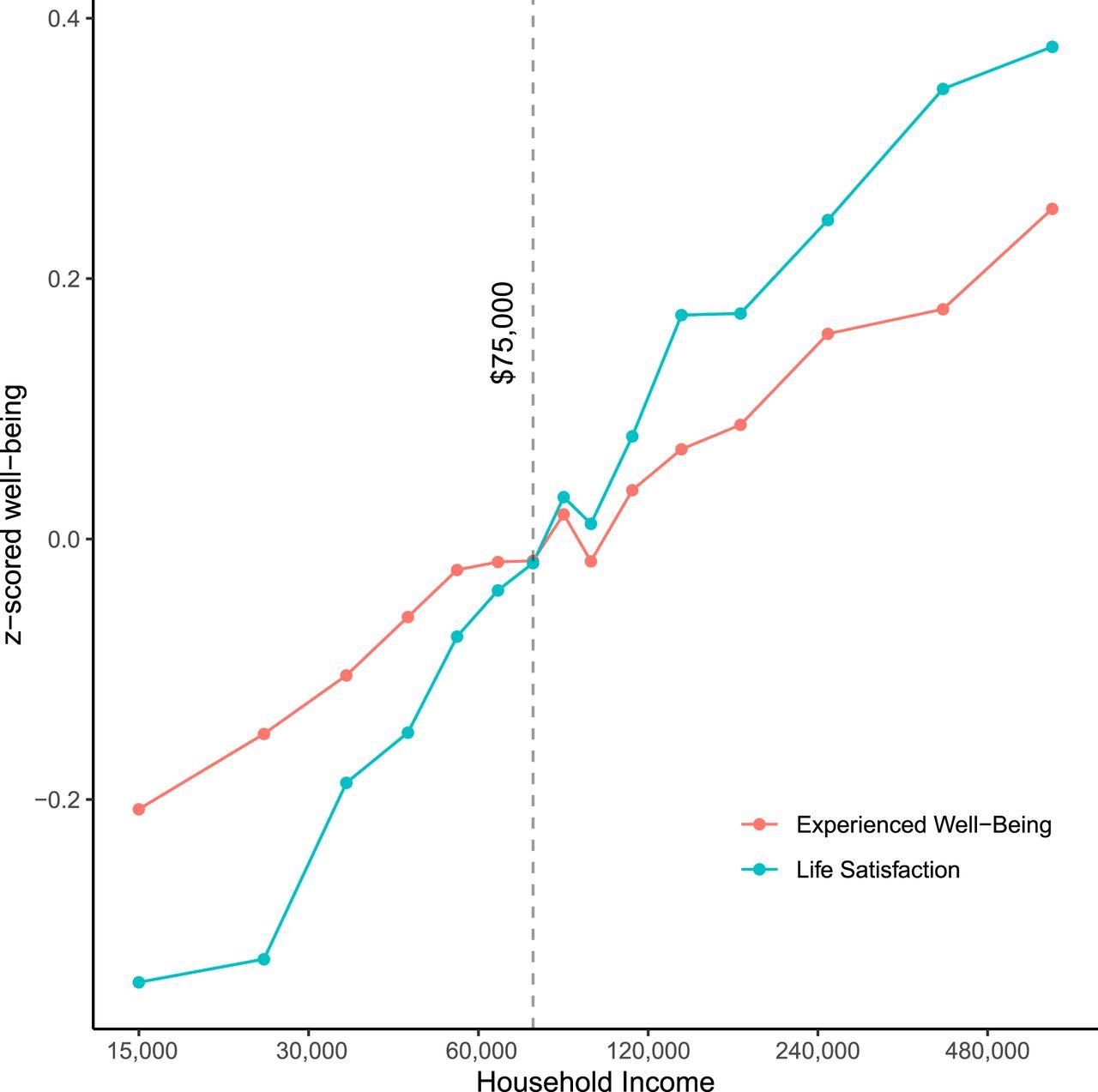 Zusammenhang Einkommen und Lebenszufriedenheit